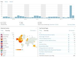 These were my stats from yesterday. 630 views! That's...humbling.